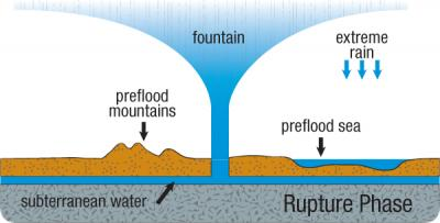 hydroplateoverview-rupture-phase.jpg